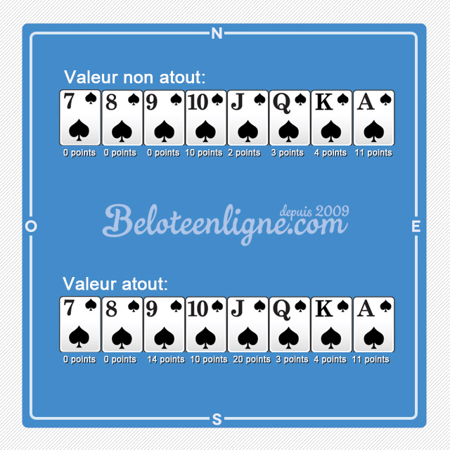 regles-belote-valeur-cartes