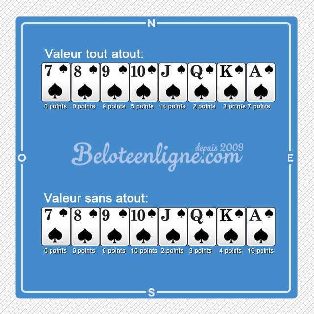 regles-belote-valeur-cartes-coinche